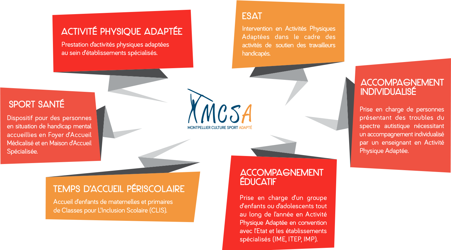 MCSA | Montpellier Culture Sport Adapté - Intervention